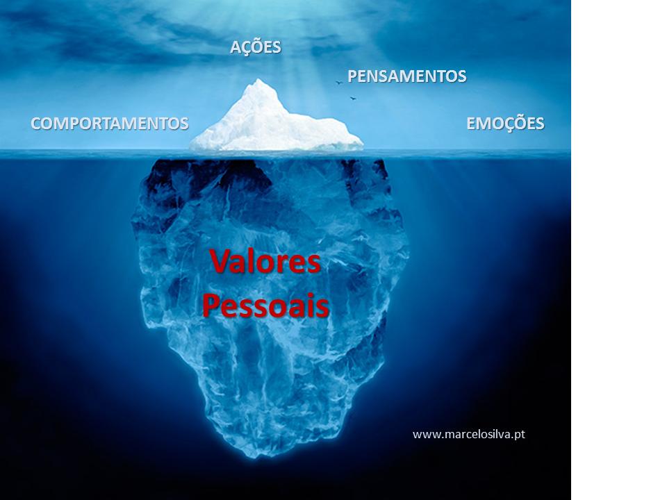 Valores pessoais – O que é realmente importante na sua